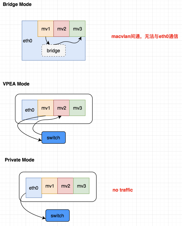 macvlan工作模式